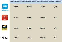 Nivel interaccion en Twitter por Grupos Parlamentarios en Parlament Illes Balears (Fuente datos: Topsy Pro y TweetStats)