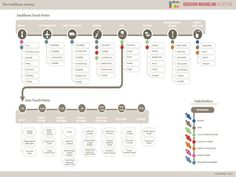 The Smallbean Journey Experience Map, User Experience Design, Customer Experience, Information Design, Information Graphics, Service Blueprint, Ux Wireframe, Task Analysis, Customer Journey Mapping