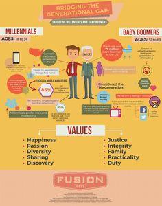 Bridging the Generational Gap: Targeting Millennials and Baby Boomers Infographic Marketing Mobile, Marketing Logo, Internet Marketing, Business Marketing, Affiliate Marketing, Online Marketing, Inbound Marketing, Digital Marketing Strategy, Social Media Marketing