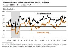 December 2017 Philly Fed Manufacturing Survey Improved