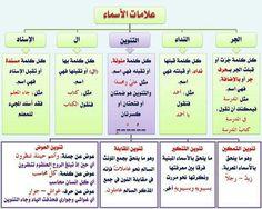 علامات الأسماء #اللغة العربية