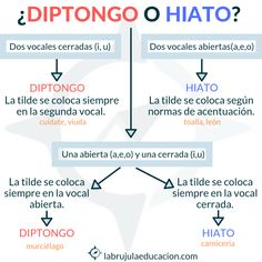 Diptongo= dos vocales seguidas en la misma sílaba (via-je / pei-ne / sue-ño). Hiato= dos vocales seguidas en distinta sílaba (ca-no-a/ o-í-do / creo-o). #gramática #diptongo #hiato #vocalesabiertas #vocalescerradas #apoyoescolar #refuerzoeducativo #labrujulaeducacion Spanish Grammar, Spanish Vocabulary, Spanish Words, Spanish Language Learning, Spanish Teacher, Spanish Classroom, Spanish Lessons, Les Accents, Spanish Teaching Resources