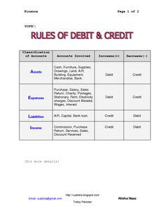 Debit And Credit Cheat Sheet | Rules for Debit _ Credit