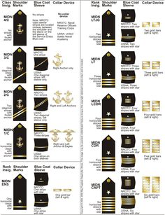 USN Midshipman Insignia - United States Naval Academy - Wikipedia, the free encyclopedia