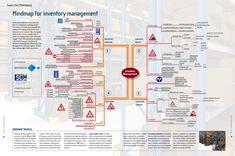 Mindmap-Inventory-Management-Supply-Chain-Movement-Slimstock-2012.jpg (3386×2244)