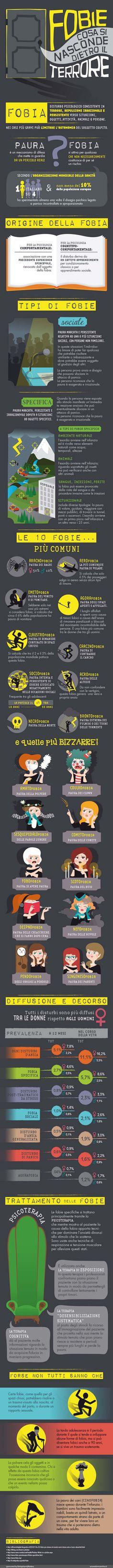 Infographic FOBIE COSA SI NASCONDE DIETRO IL TERRORE (PHOBIAS WHAT IS HIDING…