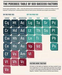 The periodic table of #SEO success factors