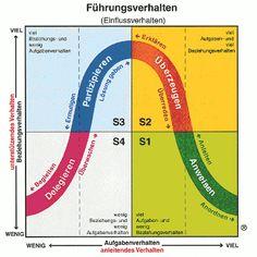 Situatives Führungsverhalten... ... Von Päda.logics! gefunden auf der Pinwand von B2B Deutschland. Beratungen im pädagogischen und sozialen Berufsfeld: www.paeda-logics.ch oder www.facebook.com/paeda.logics