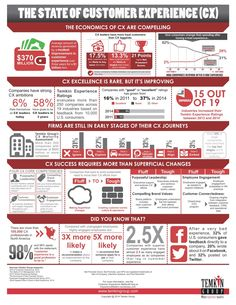 """The Ultimate Customer Experience Infographic, 2014 In honor of Customer Experience Day, Temkin Group created its second annual """"The State of Customer Customer Experience Quotes, Customer Service Quotes, Customer Journey Mapping, User Experience Design, Experience Map, Design Thinking, Marketing Digital, Online Marketing, Sales Tips"""