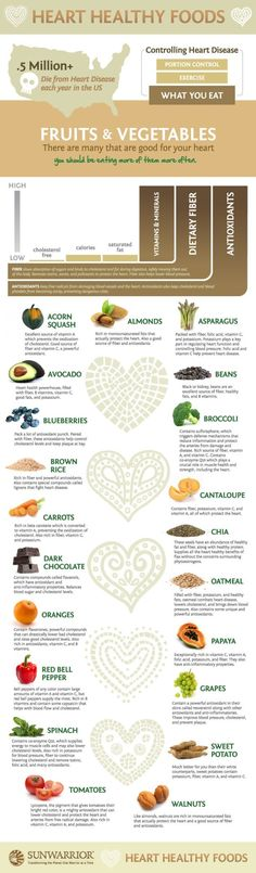 Heart Healthy Foods Infographic.  just wondering how dark chocolate made it to this list?  I don't consider it a fruit or a vegetable even though it's derived from the cacao tree.