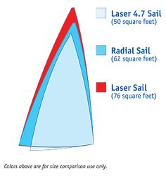 Laser Sail vs. Radial vs. 4.7 rigs