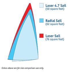 Laser Sail vs. Radial vs. 4.7 rigs