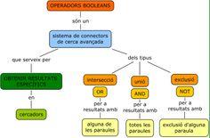 Mapa conceptual: operadors booleans. (Individual)
