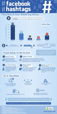 #Facebook hashtags can increase Likers and brand awareness Social Media Marketing #Infographic www.socialmediabusinessacademy.com-