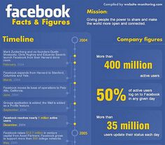 55 Interesting Social Media Infographics
