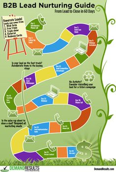 B2B Lead Nurturing Guide [Infographic]