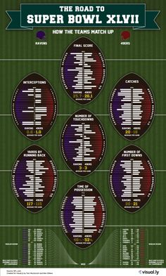 The Road to Super Bowl XLVII  infographic  gameday Super Bowl Xlvii f465d8b1c