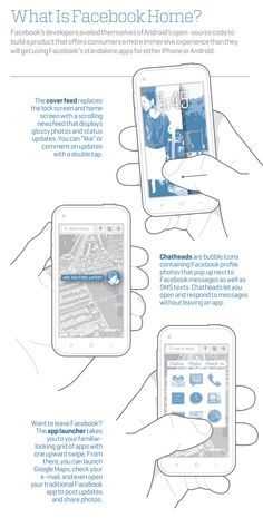 What is Facebook Home? #Infographic