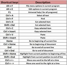 This short keys perform quick and fast task and provide you to manage your work activity on computer.These keys are mostly used by computer experts. Computer Lessons, Technology Lessons, Computer Basics, Computer Help, Computer Science, Computer Keyboard, School Library Lessons, Keyboard Symbols, Computer Shortcut Keys