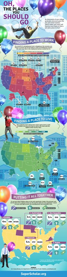 Oh, the places you should go – some stats on rent, salaries, and unemployment rates across the US