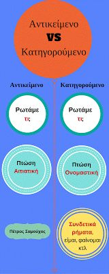 Grammar, Therapy, Classroom, Chart, Teaching, 3d, Learning, Education, Counseling