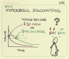 Hyperbolic discounting. We're not very consistent at estimating the future value of something and have a bias, perhaps motivated by survival, towards overvaluing nearer outcomes at the expense of later ones.
