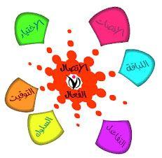دورة مهارات التواصل الفعال ريميريمي Communication Skills Presentation Cards