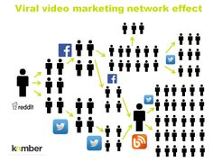 Search Engine Marketing, Viral Videos, Ecommerce, Web Design, Content, Video Production, Seo, Melbourne