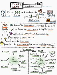S amp 39 CAPE Sketchnote doing an escape game in class, Room Escape Games, Escape Room For Kids, School Scavenger Hunt, Escape Box, Space Games, Detective, Sketch Notes, Teaching French, Dramatic Play