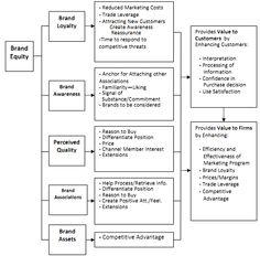 the brand relationship spectrum aaker model