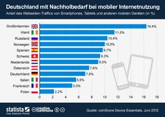 Anteil Mobile-Traffic in Europa pro Land