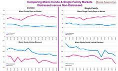 Three Cents Worth: The Miami Housing Trend Breakdown