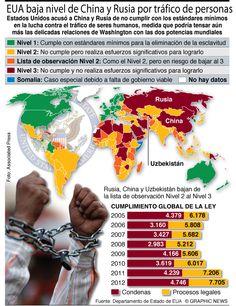EU baja nivel de China y Rusia por tráfico de personas