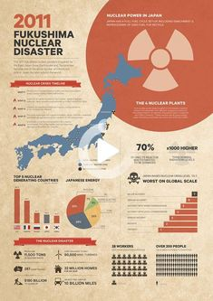 Information Poster, Information Design, Fukushima, Research Poster, Academic Poster, Scientific Poster Design, Japan Earthquake, Educational Games For Kids, How To Create Infographics