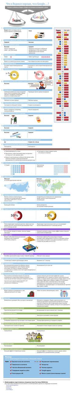 Инфографика: продвижение в Google и Яндекс - сравнение!