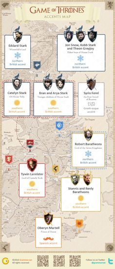 Game of Accents vs Game of Thrones: Why the Lannisters speak Southern British accent? [infographic]