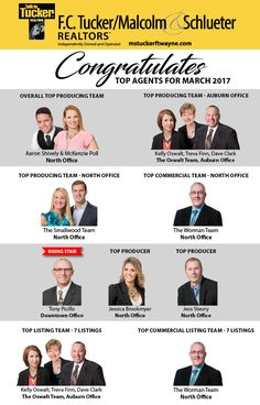 Congratulations to our Top Producers and Rising Star for March 2017! #fctuckermalcolmschlueter #sellinghomes #greatjob Aaron Shively, Realtor/Broker​ K. McKenzie Poll/Realtor/Broker​ The Oswalt Team​ Denny Worman​ Kathy Worman​ Tony Picillo III, Realtor/Broker​ Jessica Brookmyer, Realtor/Broker​ Jess Steury Realtor/ Broker​ Find 100% of the homes at mstuckerftwayne.com