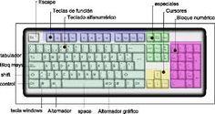 Resultado de imagen para las teclas de la computadora y sus funciones