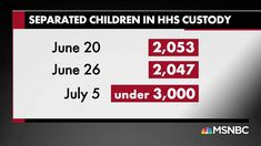 HHS chief vague about how many kids separated from parents