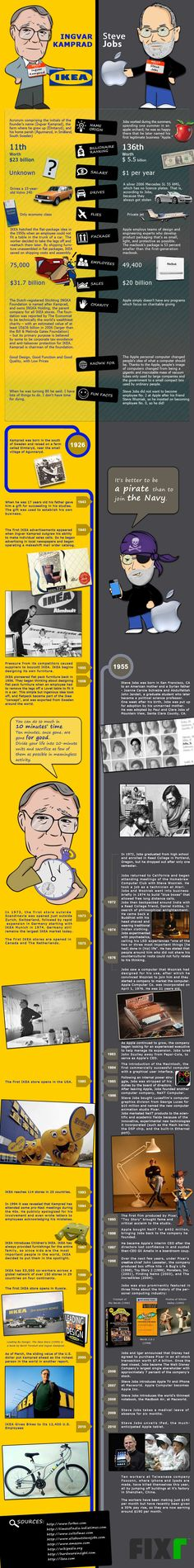 IKEA (Ingvar Kamprad) vs. Apple (Steve Jobs) #infographic