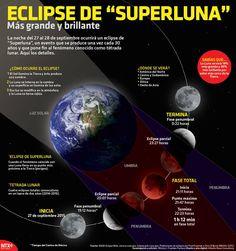20150926 Infografia Eclipse De Superluna @Candidman