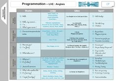 programmations CP TROP BIEN Cycle 2, Wordpress, Names, Teaching, School, Classroom Ideas, Mademoiselle, Grade 2, Aide