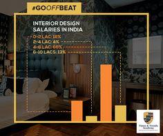 49 Best Interior Designing Images Interior Interior Design Design