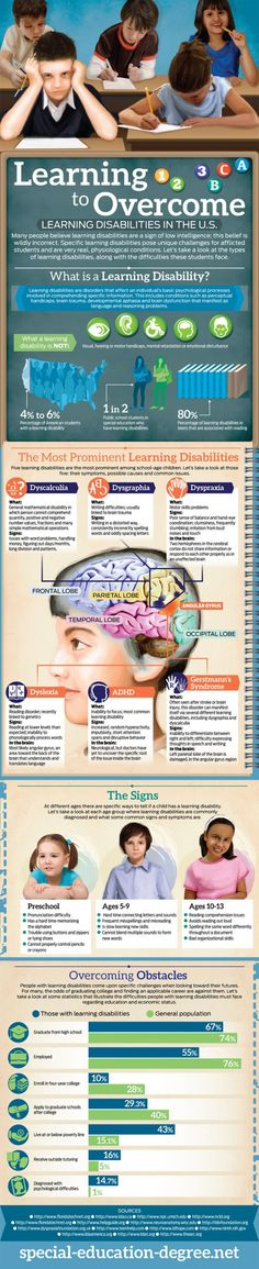 ADHD, Dyscalculia (general mathematical problems), dysgraphia (writing difficulties), dyspraxia (motor skills problems), dyslexia (reading disorder), Gerstmann's Syndrome (often after a stroke or brain injury) - signs to look out for in children