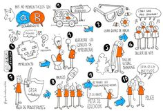 EnREDar y aprender: #Aulablog16 Visual Thinking, Sketch Notes, Doodle Drawings, Service Design, Things To Think About, Doodles, Comic Books, Scrapbook, Sketchbooks