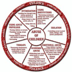 Abuse and children. Experienced many of these myself.