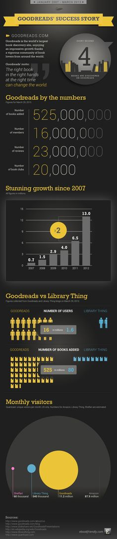 Goodreads success story / infographic by Ebook Friendly