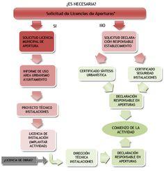http://www.milanoingenieria.es/servicios/licencias-de-apertura-html/ - #LicenciasdeApertura en #Málaga. Para el #comienzo de una #actividad, #abrir un #negocio, crear una #empresa, #aperturas, etc. será necesario contar con la #LicenciadeApertura para el #municipio donde se intente implantar la #actividad.