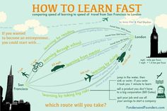 How to Learn Fast when you are becoming an entrepreneur from our upcoming book: The distance from  San Francisco to London is apporox 5500 miles: Learning by reading is like walking. If you'll walk 24 hours a day, and wear levitation boots you came to London in 1833 hours. Learning …