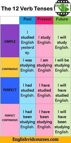 the 12 verb tenses in English English Learning Spoken, Teaching English Grammar, English Language Learning, Teaching Spanish, French Language, English Phonics, German Language, Japanese Language, Spanish Language